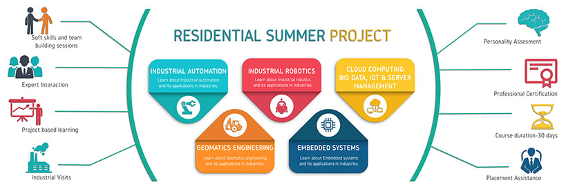 Residential summer project cover photo